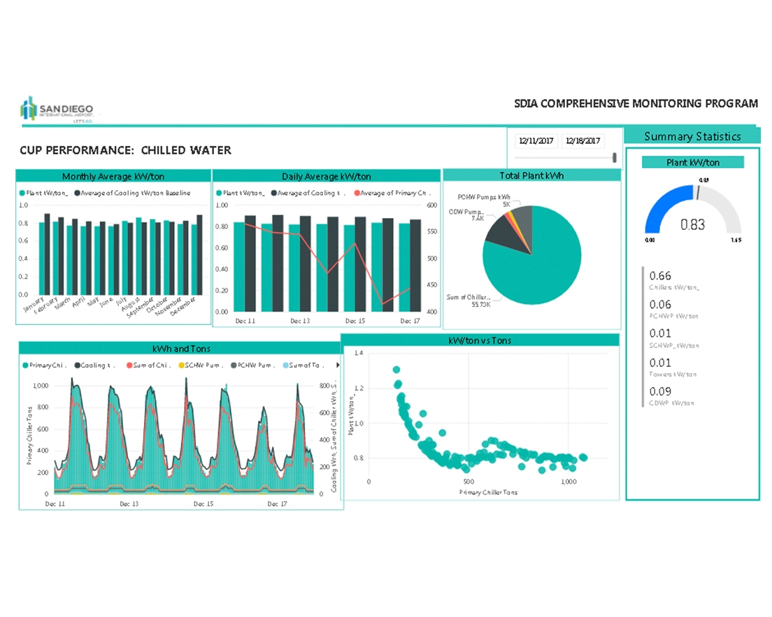 San Diego International Airport Central Plant Energy Dashboard Wh1